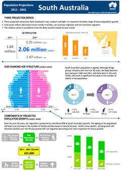 projected population and demographic change for South Australia infographic thumbnail