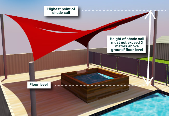 Shade Sail - Height